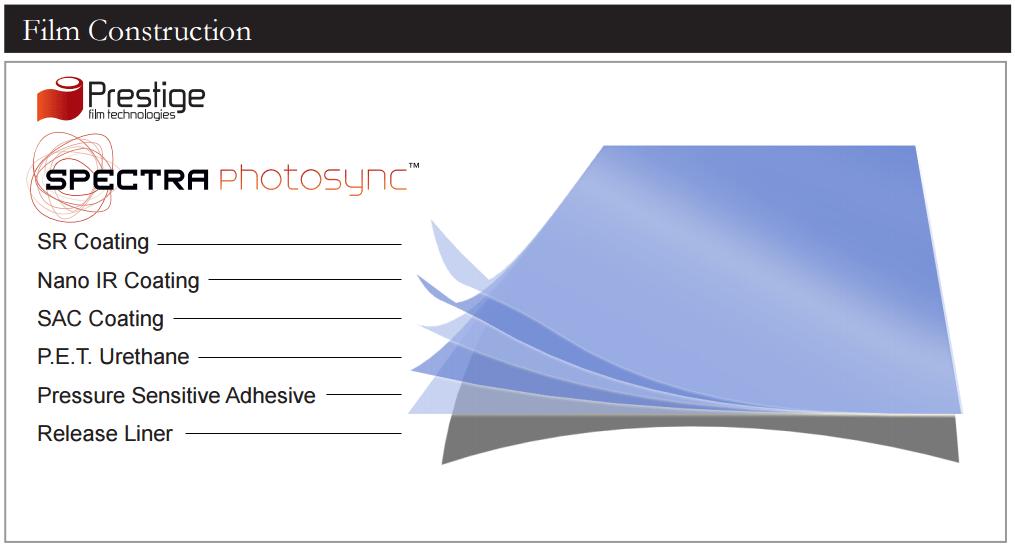 Photosync Film Construction