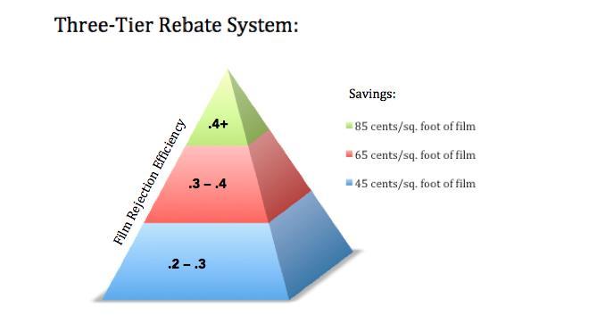 rebate system window film