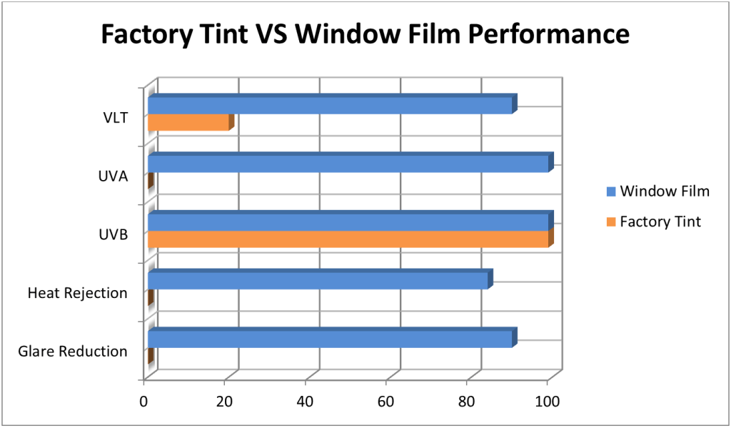 Is Your Factory Tint Putting You At Risk For Skin Cancer