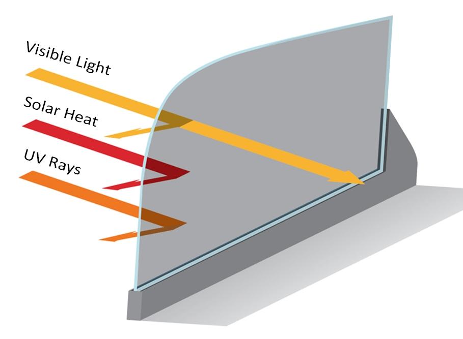 Can You Sunburn Through Car Glass